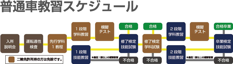 京都 教習所 きんき安全自動車学校 教習の流れ